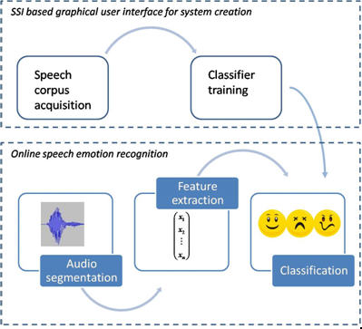 Logical flow of CALLAS Emotion Recognition from Acoustic Features component